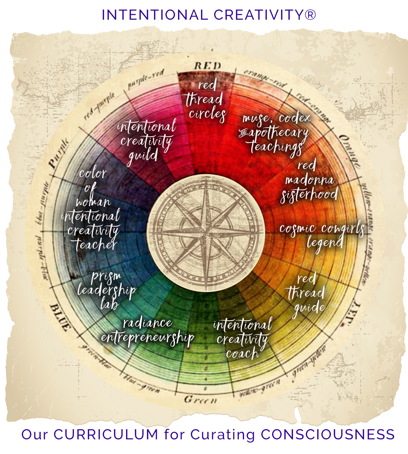 Intentional Creativity ® Our Curriculum for Curating Consciousness