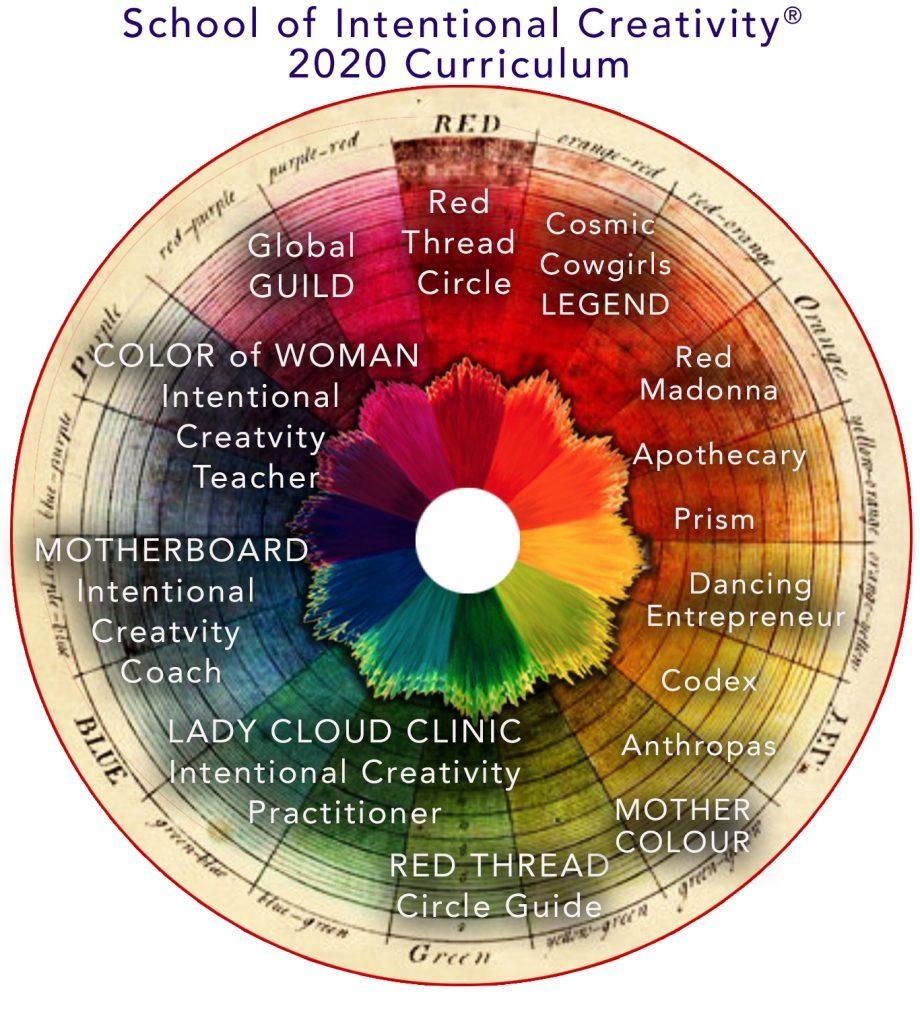 Musea 2020 Curriculum